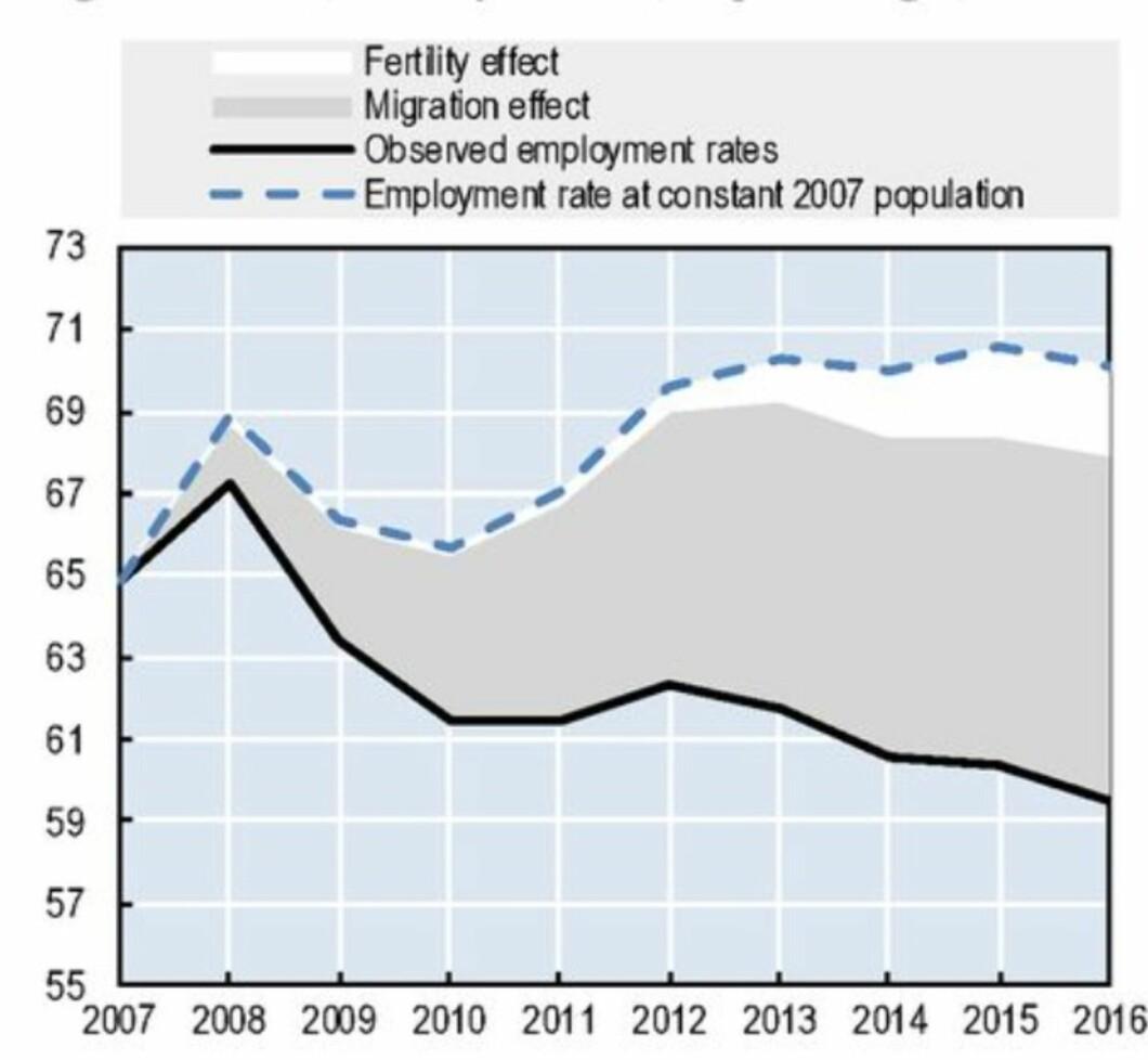 Skjermdump fra s 24 i OECD-rapporten om NEETs i Norge