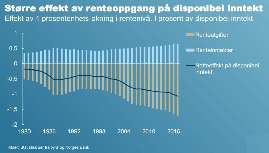 Sentralbanksjef Øystein Olsen viste denne figuren da han nylig holdt et foredrag på en stor eiendomskonferanse. Linjen illustrerer med all tydelighet at en renteøkning i dag betyr vesentlig mer enn for få år siden.